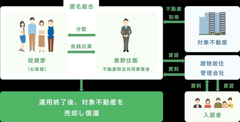 法 共同 事業 不動産 特定